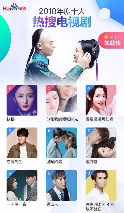 Top 10 bộ phim được tìm kiếm nhiều nhất ở Trung Quốc: Như Ý Truyện xếp số 1, Diên Hi Công Lược gây sốc vì out khỏi top 10! - Ảnh 3.