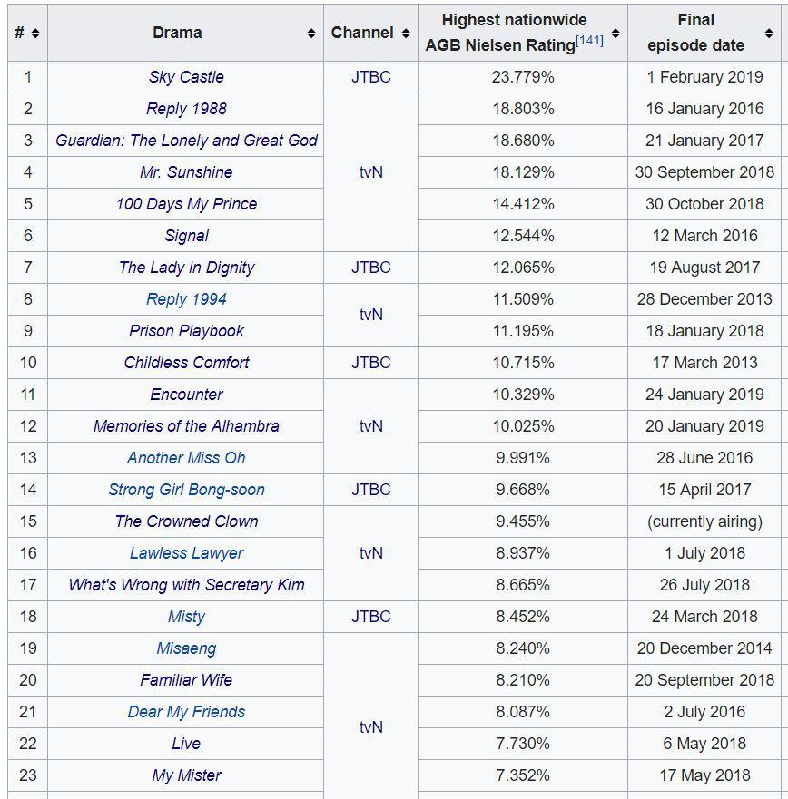 Gần một thập kỉ cạnh tranh giữa tvN và JTBC: Thế độc tôn cuối cùng cũng bị phá vỡ - Ảnh 10.